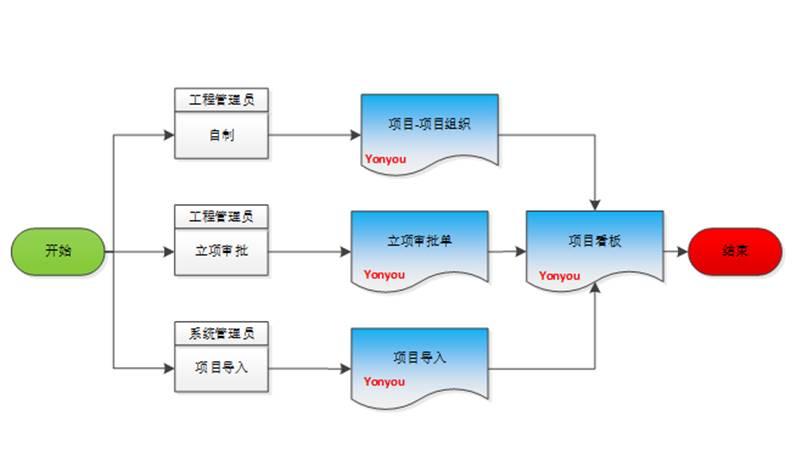 贵州用友软件