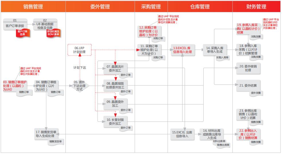 贵阳财务软件公司